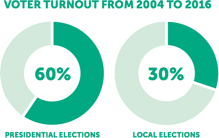 Voter Turnout 2004-2016
